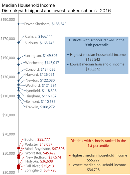 Household Income School Rankings 2016