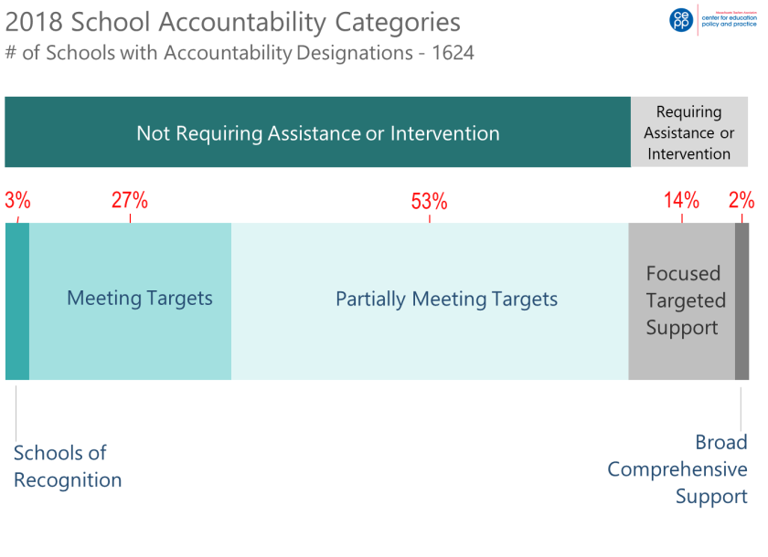 School Accountability Desigs 2018