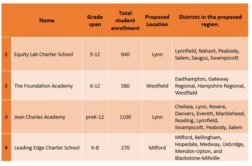 FY2020 Rejected Charter Schools