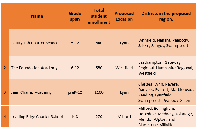 FY2020 Rejected Charter Schools